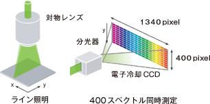 ライン照明で400スペクトル同時測定